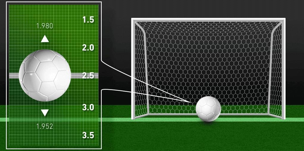 Sportsbetting: over og under antall mål